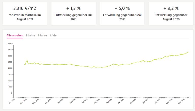 Innerhalb von 240 Tagen haben wir mehr als 240 Immobilien verkauft