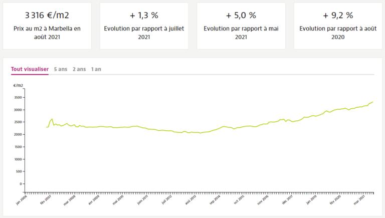En 240 jours, nous avons vendu plus de 240 propriétés.